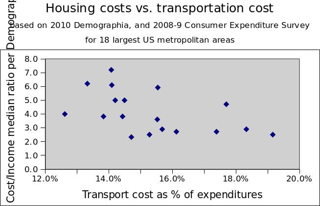 House affordability vs. transport cost